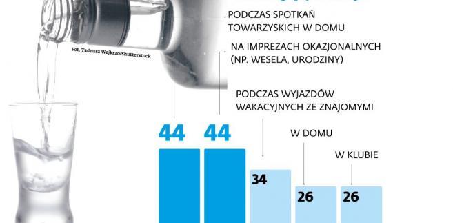 Gdzie piją Polacy