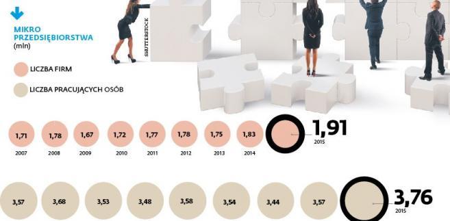 Mikroprzedsiębiorstwa - liczba firm i pracowników