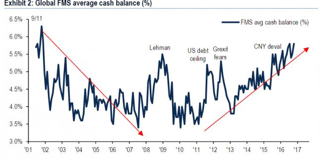 Ilość gotówki w portfelach inwestorów