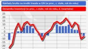 Inwestycje w polskiej gospodarce