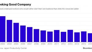 Odsetek Japończyków preferujących prowadzenie własnego biznesu