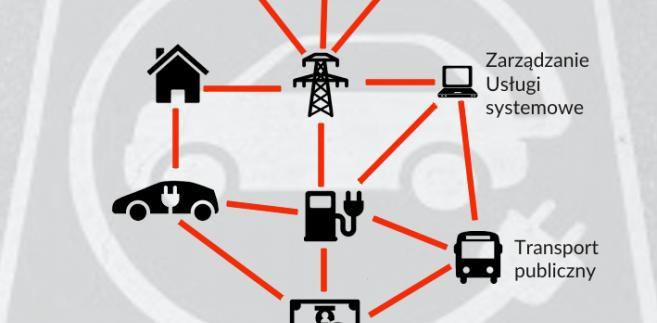 System elektromobilności