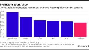 Dochód banku na jednego pracownika w poszczególnych krajach (w tys. euro)