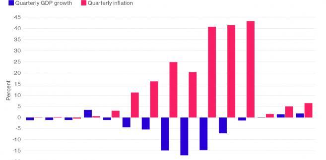 Inflacja i PKB na Ukrainie