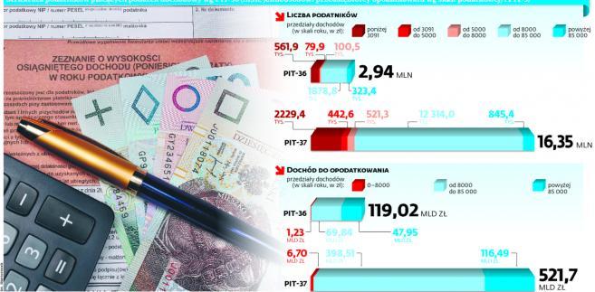 """<span class=""""autor1"""">Struktura podatników płacących podatek dochodowy wg PIT-36 (m.in. jednoosobowi przedsiębiorcy opodatkowani wg skali podatkowej) i PIT-37</span>"""