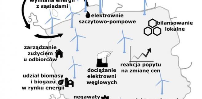 Technologie bilansujące energetykę wiatrową w systemie