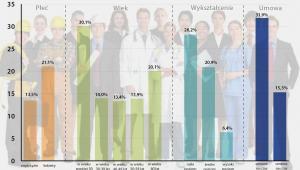 Osoby z niskimi dochodami jako odsetek zatrudnionych w 2014