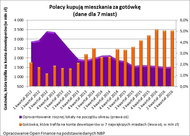 Polacy kupują mieszkania za gotówkę