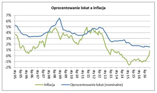 Oprocentowanie lokat a inflacja