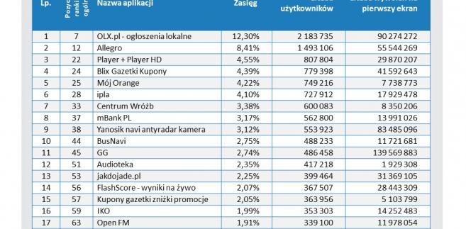 Najpopularniejsze aplikacje mobilne w Polsce. Grudzień 2016