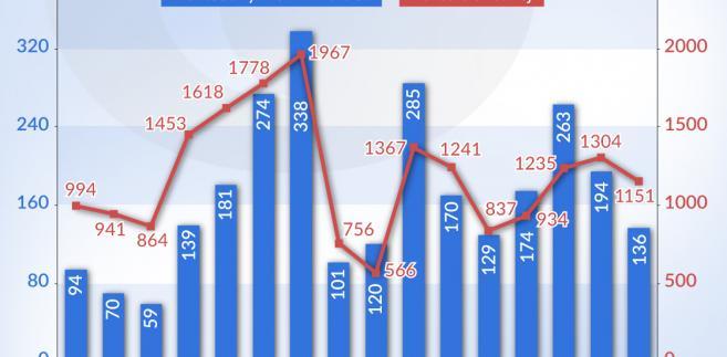 IPO na giełdzie w Warszawie