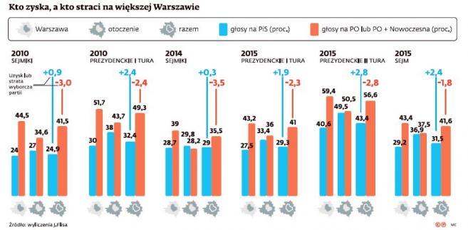 Kto zyska, a kto straci na większej Warszawie