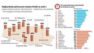 Najbardziej zatłoczone miasta Polski