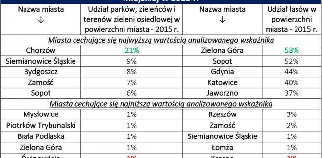 Tereny zielone w polskich miastach