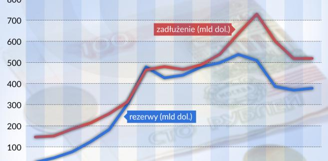 Rezerwy walutowe i zadłużenie zagraniczne