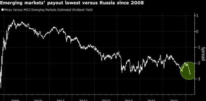 Różnica w wielości dywidend pomiędzy rosyjską giełdą, a parkietami rynków wschodzących