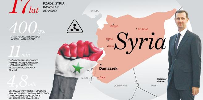 Syria - 17 lat rządów Baszszara Al-Asada