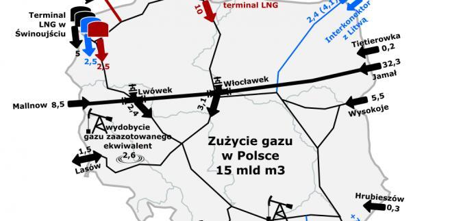 Kierunki dostaw gazu od odbiorców w Polsce