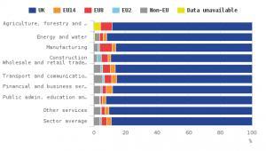 Udział obcokrajowców w brytyjskim rynku pracy w poszczególnych branżach. Na granatowo oznaczono obywateli Wielkiej Brytanii; na szaro obcokrajowców spoza UE; na pomarańczowo imigrantów z 14 starych krajów UE; na czerwono imigrantów z 8 nowych krajów UE (w tym z Polski) oprócz Bułgarii i Rumunii, na niebiesko imigrantów z Rumunii i Bułgarii. Rodzaje branż od góry: Rolnictwo, leśnictwo, rybołówstwo; Energetyka; Produkcja; Budownictwo; Sprzedaż hurtowa i detaliczna, hotelarstwo, gastronomia; Transport i komunikacja; Usługi dla finansów i biznesu; Administracja publiczna, edukacja i ochrona zdrowia; Inne usługi; Średnia). Źródło: Office for National Statistics