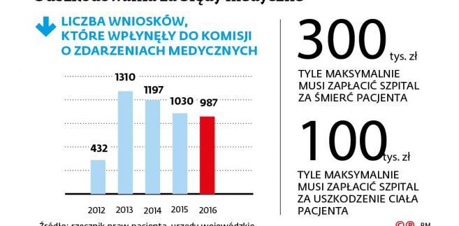 Odszkodowania za błędy medyczne - liczba wniosków