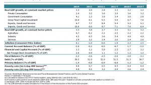 Prognozy Banku Światowego dla Polski, źródło: Bank Światowy
