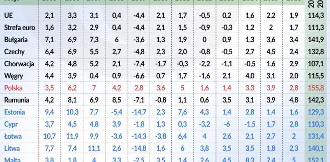 Wzrost PKB w Europie Środkowej