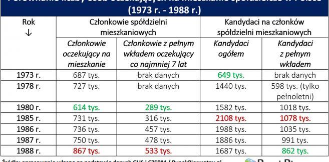 Porównanie liczby osób oczekujących na mieszkanie spółdzielcze w Polsce (1973 r. - 1988 r.)