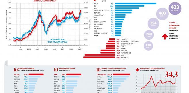 Wartość rynkowa krajowych spolek z GPW najwyzsza w historii