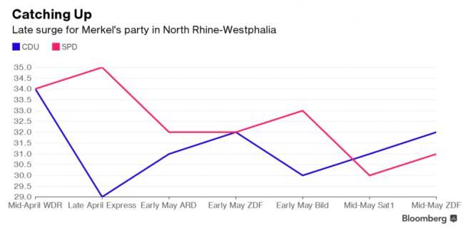 Sondażowe notowania CDU i SPD w Nadrenii Północnej-Westfalii
