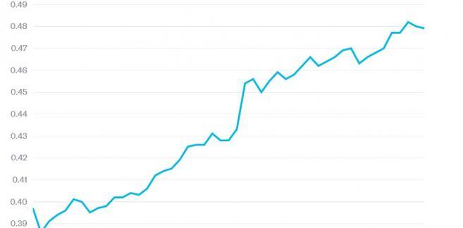 Współczynnik Gini'ego w USA w poszczególnych latach. Im wyższa wartość, tym większe nierówności.