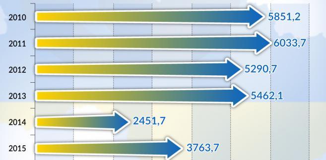 Inwestycje zagraniczne na Ukrainie