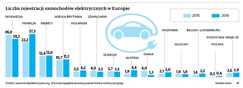 Liczba rejestracji samochodów elektrycznych w Europie