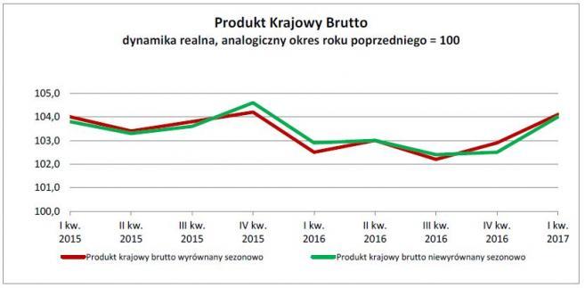 Dynamika PKB w I kw. 2017