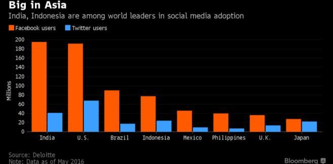 Liczba użytkowników Facebooka i Twittera w poszczególnych krajach
