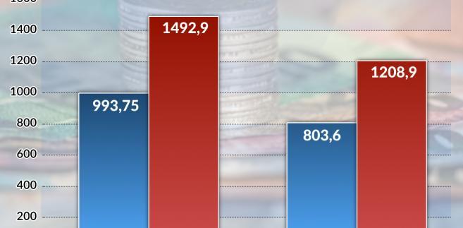 Alokacja funduszy EOG  (graf. obserwator finansowy)