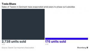 Sprzedaż aut Tesli w Danii