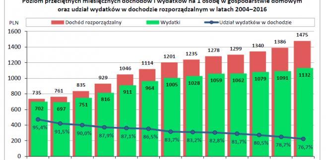 Poziom przeciętnych miesięcznych dochodów i wydatków na 1 osobę w gospodarstwie domowym, źródło: GUS