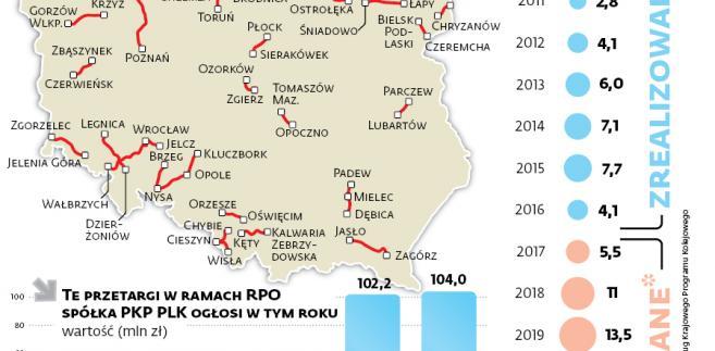 Planowane kolejowe inwestycje regionalne w ramach RPO do 2023 r.