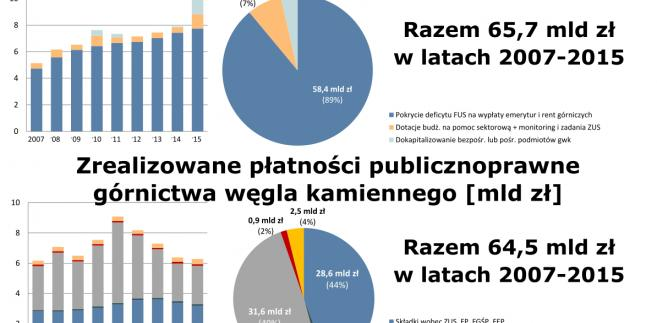 Raport NIK o górnictwie, źródło: Wysokie Napięcie