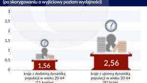 Zmiana wydajnośc 1 (graf. Obserwator Finansowy)