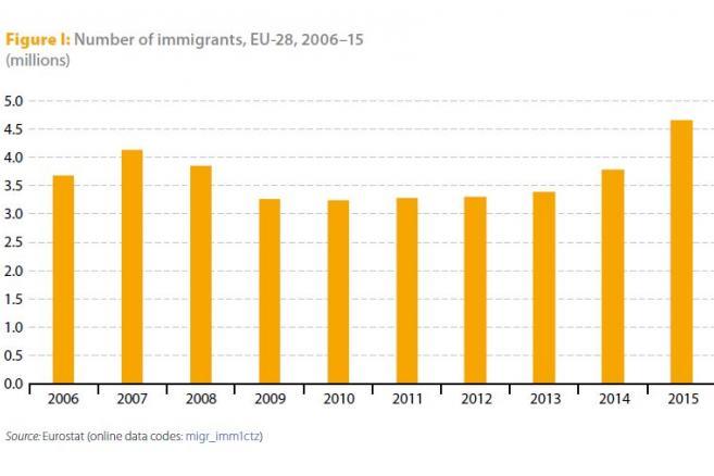 Liczba imigrantów w UE w latach 2006-2015