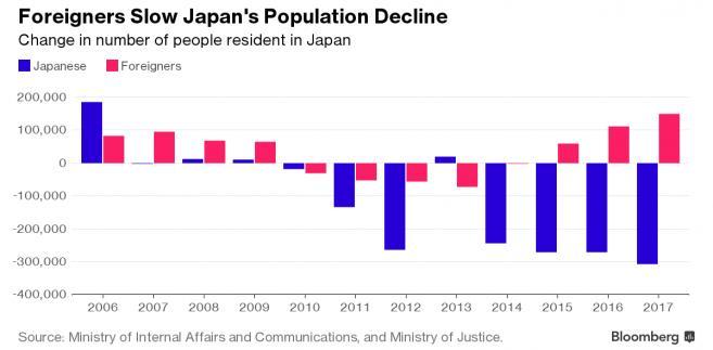 Zmiana liczby mieszkańców Japonii