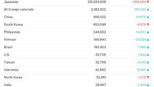 Liczba obcokrajowców żyjących w Japonii  z poszczególnych krajów