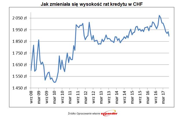Jak zmieniała się wysokość rat kredytu w CHF
