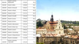 Zarobki w polskich miastach na prawach powiatu (Część 4).  Źródło: GUS/Serwis samorządowy PAP
