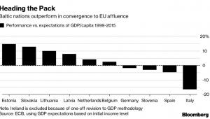 Stosunek między realnym a oczekiwanym wzrostem PKB na mieszkańca w latach 1999-2015 w poszczególnych krajach.