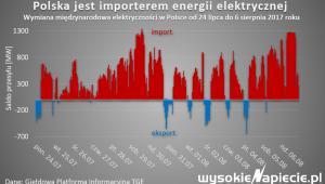Polska jest importerem energii elektrycznej, źródło: Wysokie Napięcie
