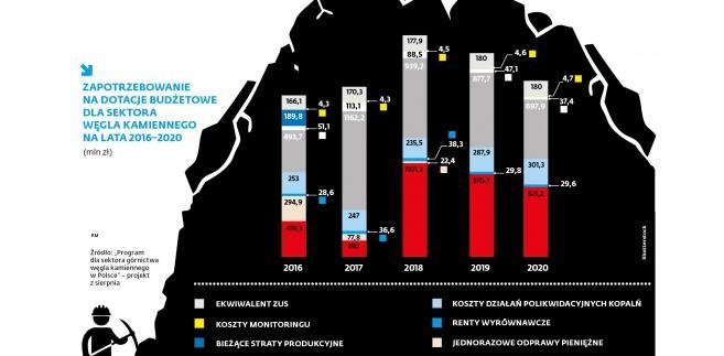 Górniczy worek bez dna - zapotrzebowanie na dotacje w latach 2016-2020
