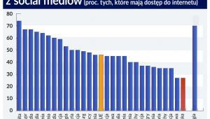 Przedsiębiorstwa korzystające z social mediów (graf. Obserwator Finansowy)