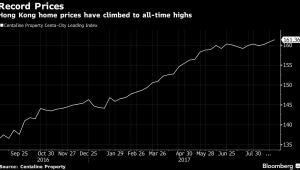Wzrost cen mieszkań w Hongkongu